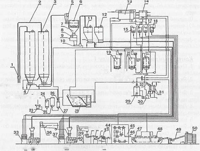 مخطط التكنولوجي للإنتاج منتجات المخابز