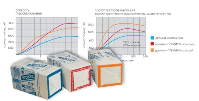 Зберігання та підготовка до виробництва хлібопекарських дріжджів