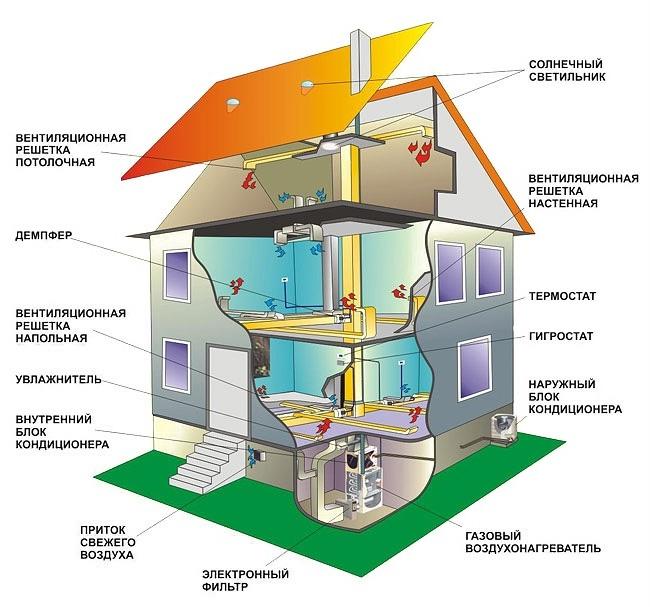 Calefacción, Ventilación y Aire Acondicionado