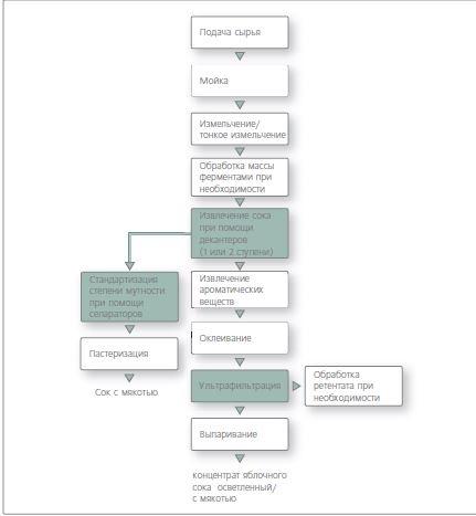 схема производства1