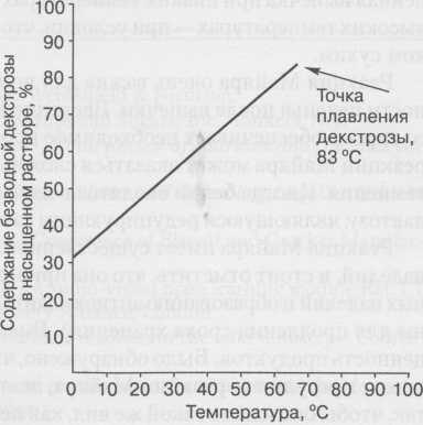 dextrosa es un azucar reductor
