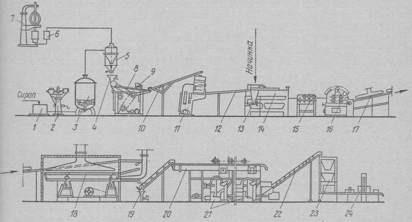 Схема механизированной поточной линии производства завернутой карамели с начинкой.
