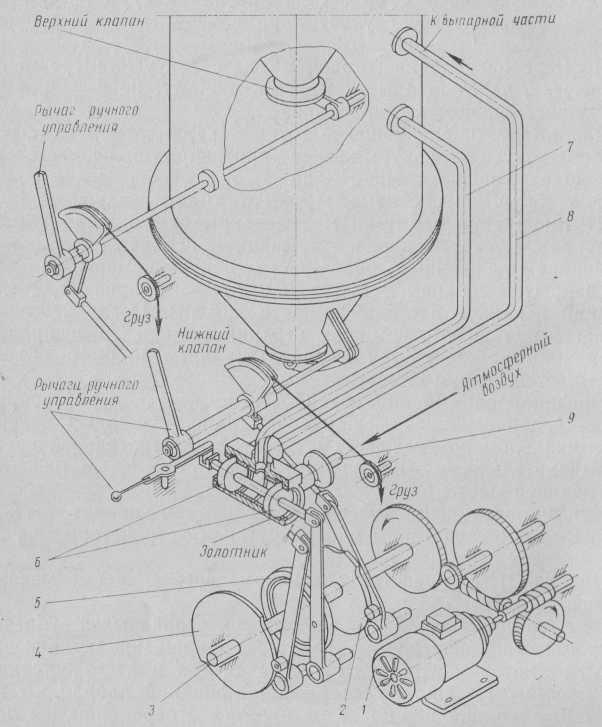آلية حركية لتفريغ كتلة الكرمل