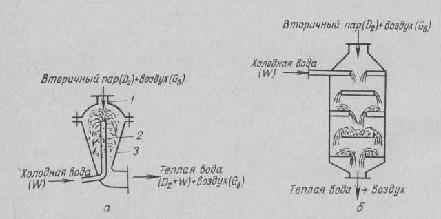 Esquema de condensadores de mezcla de flujo directo