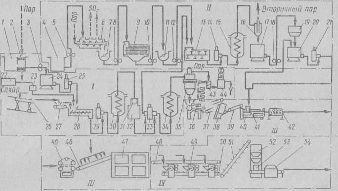 Механизированная поточная линия производства завернутой карамели с начинкой.