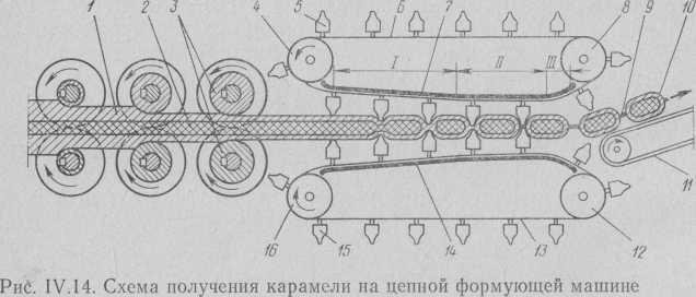 máquina karameleformuyuschie cadena.