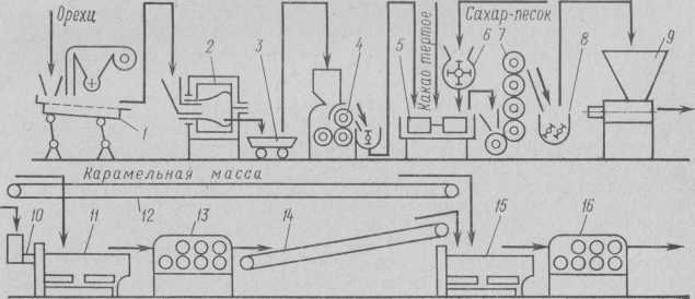Машинно-аппаратурная схема механизированной поточной линии производства карамели с переслоенными начинками