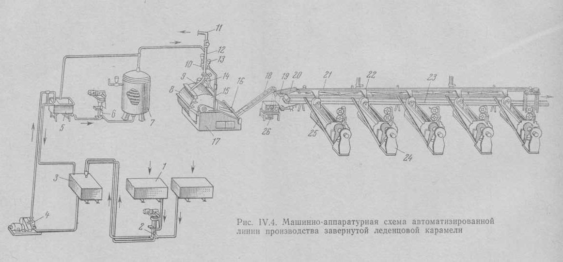 Автоматизированная поточная линия производства завернутой леденцовой карамели.