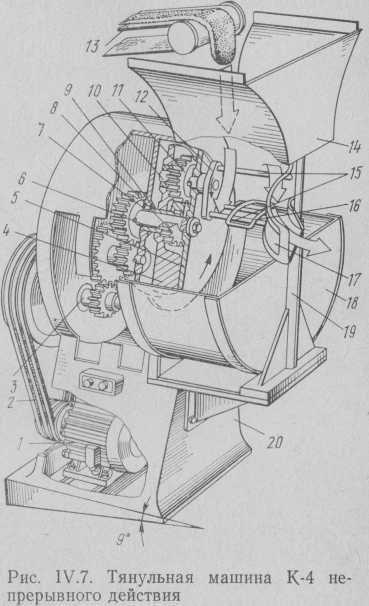 Tyanulnaya máquina continua K-4.