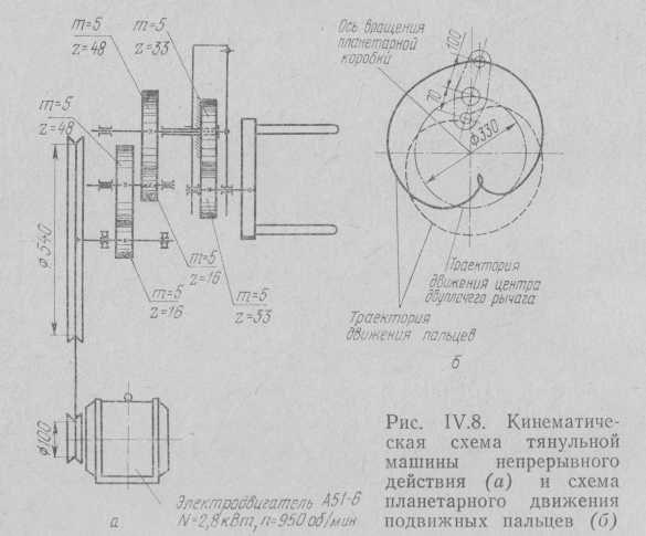 Cinemática de la máquina tyanulnoy continua (a) y el esquema de los dedos en movimiento en movimiento planetarios (b).