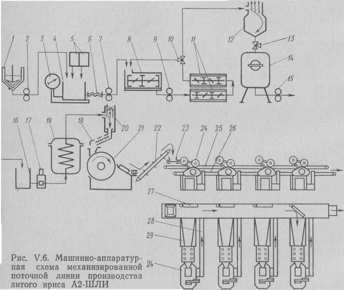 La línea de producción mecanizada fabricación fundido toffees A2-go.