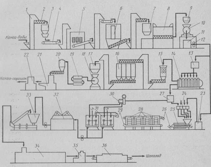 La fabricación circuitos de hardware de chocolate en polvo y cacao