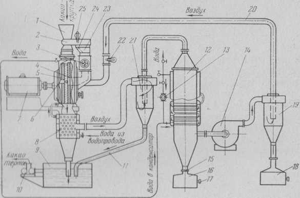 El molino triturador de choque con patillas sistema Shёnenbergera