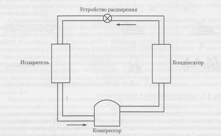 نظام التبريد الرئيسي حلقة مع ضغط البخار