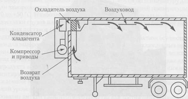 La conducción de dispositivos de refrigeración semirremolques