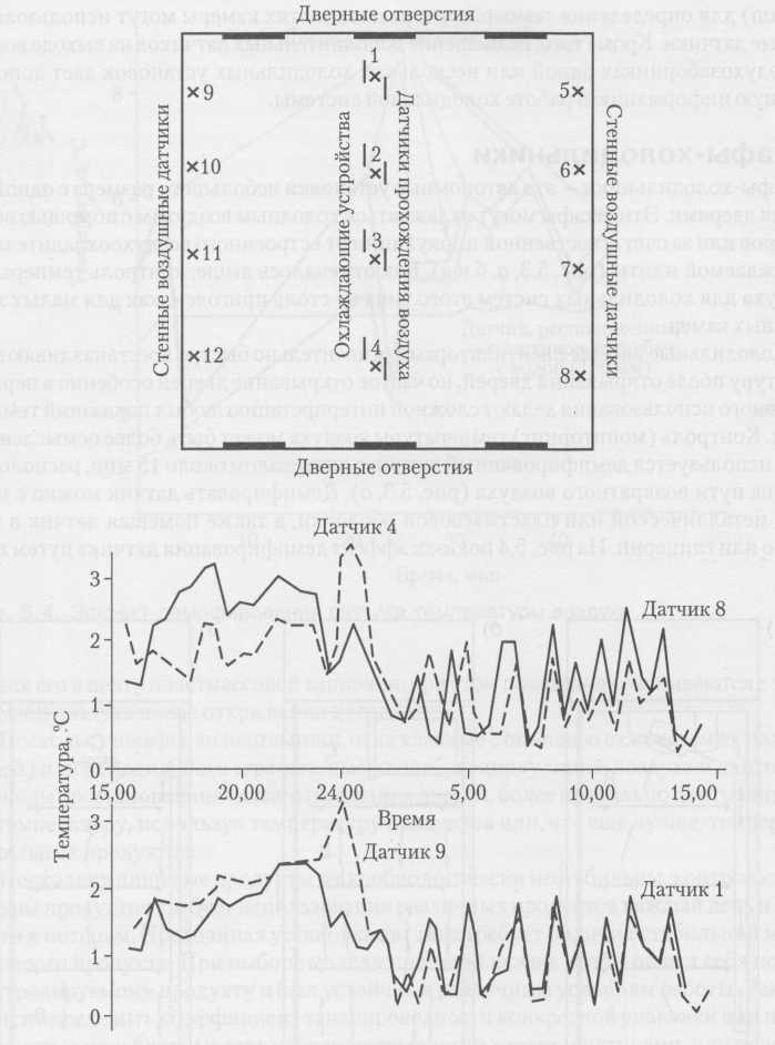 control de la temperatura Record compartimento alta de refrigeración (40 000 m3)