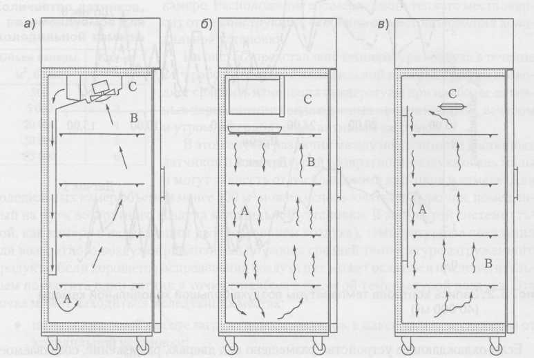 armarios de refrigeración: a) un refrigerador con circulación forzada de aire; b) un refrigerador con una unidad de refrigeración; c) un refrigerador con placas enfriadas