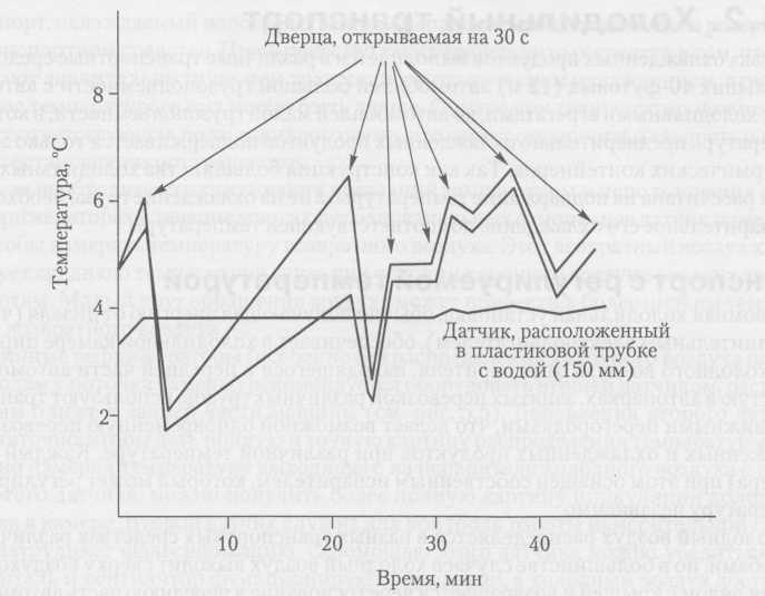 El efecto de amortiguación del sensor de temperatura del aire