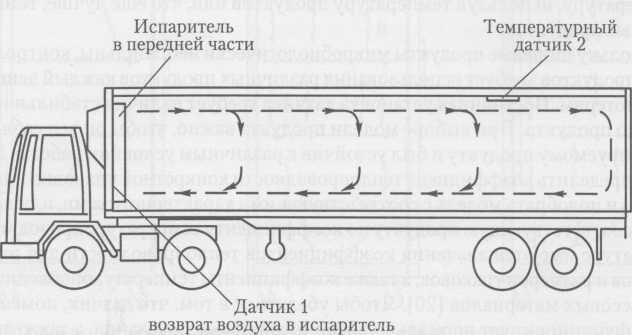 Control de la temperatura en el transporte de temperatura controlada