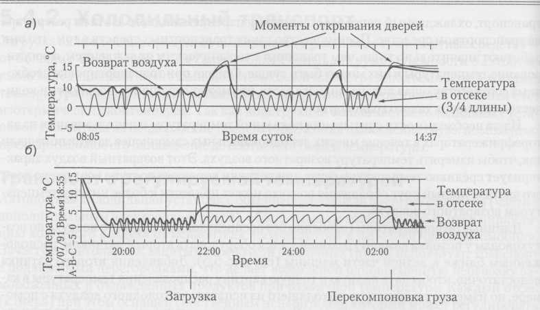 monitorización de la temperatura en el vehículo: a) el registro de la temperatura normal; b) temperatura en la grabación refrigerador mal cargado con un producto alimenticio refrigerado (cortesía fría Chain Instruments)