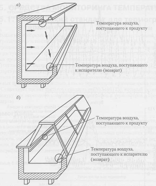 monitorización de la temperatura en los casos de presentación para la venta al por menor: a) un escaparate de varios pisos; b) Displays en distribución
