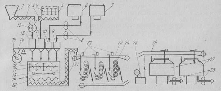 Esquema de la línea de producción de la preparación de las masas de chocolate con componentes de prescripción de mezcla periódica