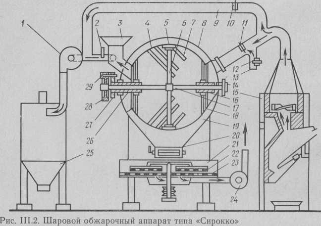 Шаровой обжарочный аппарат типа «Сирокко».