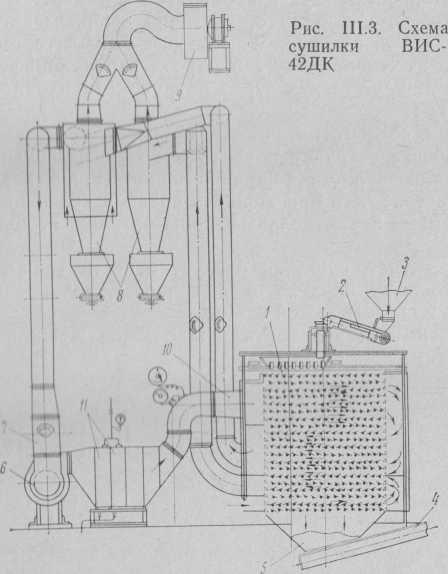 Сушилка ВИС-42ДК системы Строганова