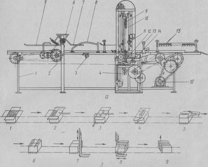 Машина ОМ для упаковки и оклейки картонных ящиков с кондитерскими изделиями: а — общий вид; б — технологическая схема