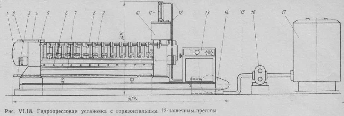 Гидропрессовая установка с горизонтальным 12 чашечным прессом.