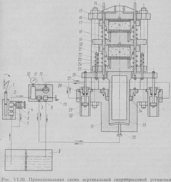 Принципиальная схема вертикальной гидропрессовой установки.