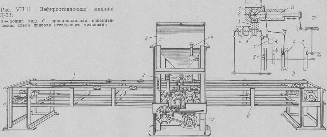 آلة Zefirootsadochnaya.