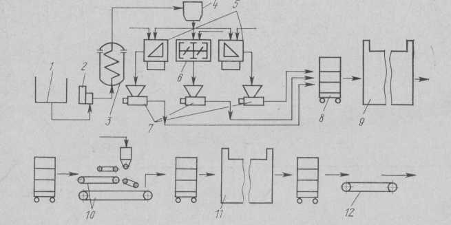 خطوط مخطط polumehanizirovannoj البني، وتصنيع الآلات apparaturnaâ من إنتاج الكرتون boxesWe المنتجات رفرف želejnogo المربى