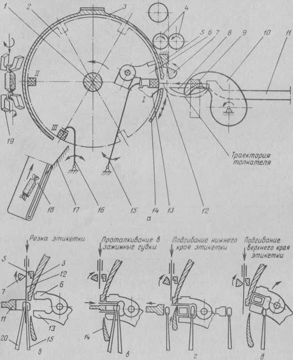 Технологическая схема автомата ИЗМ-1: