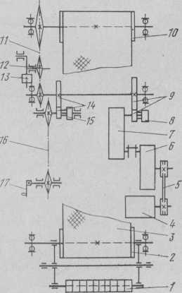 Кінематична схема печі ШПГ