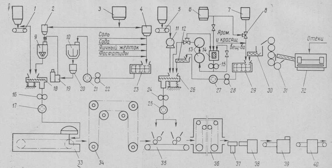 Машинно-апаратурна схема механізованої потокової лінії виробництва вафель з жировою начинкою