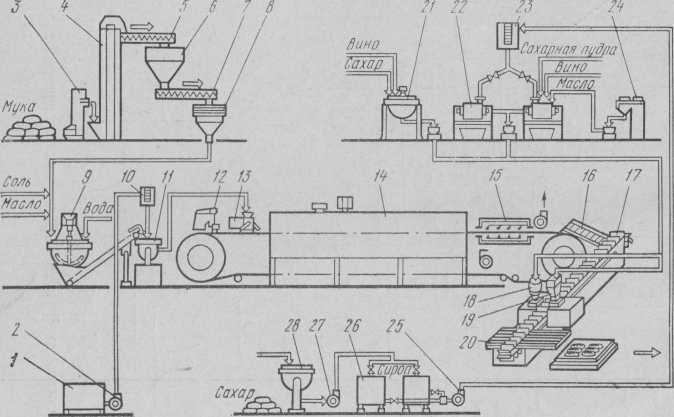 Машинно-апаратурна схема механізованої потокової лінії виробництва тістечок типу «Еклер»
