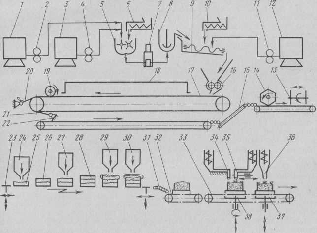 Машинно-апаратурна схема механізованої потокової лінії виробництва бісквітної-кремових тортів