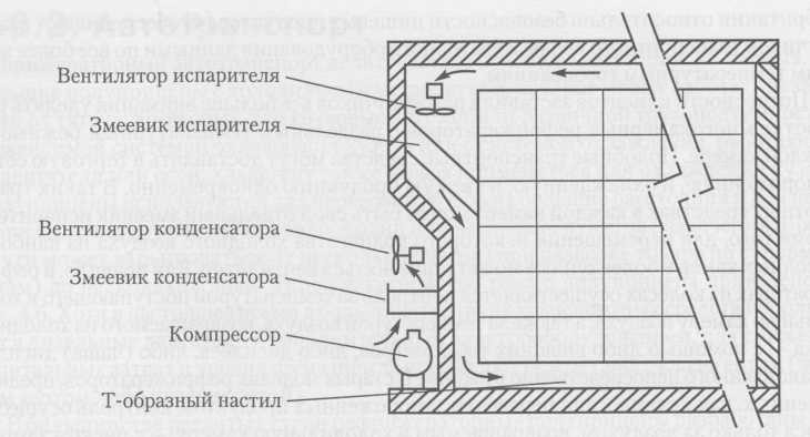 The circuit device of the isothermal container