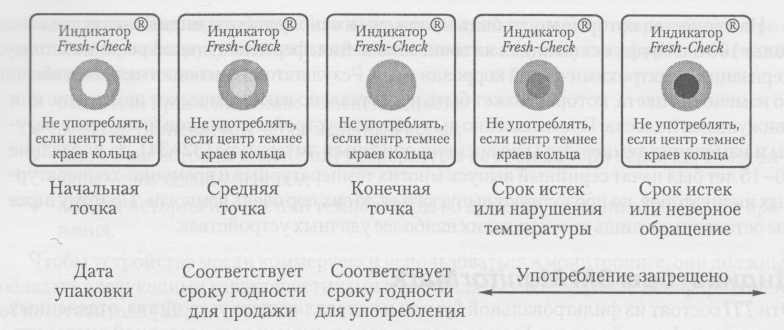 Yaşam Hatları Yeni Kontrol Göstergesi - Evreleme Örnekleri