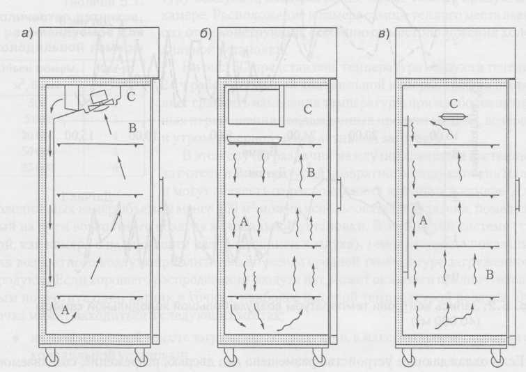 Шкафы-холодильники: а) холодильник с принудительной циркуляцией воздуха; б) холодильник с холодильным агрегатом; в) холодильник с охлаждаемыми плитами