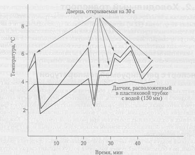 Эффект демпфирования датчика температуры воздуха