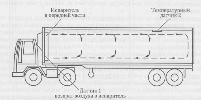 Контроль температуры воздуха в транспорте с регулируемой температурой
