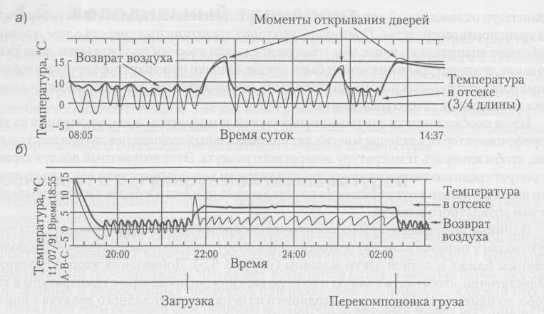Мониторинг температуры в автомобиле: а) запись нормальной