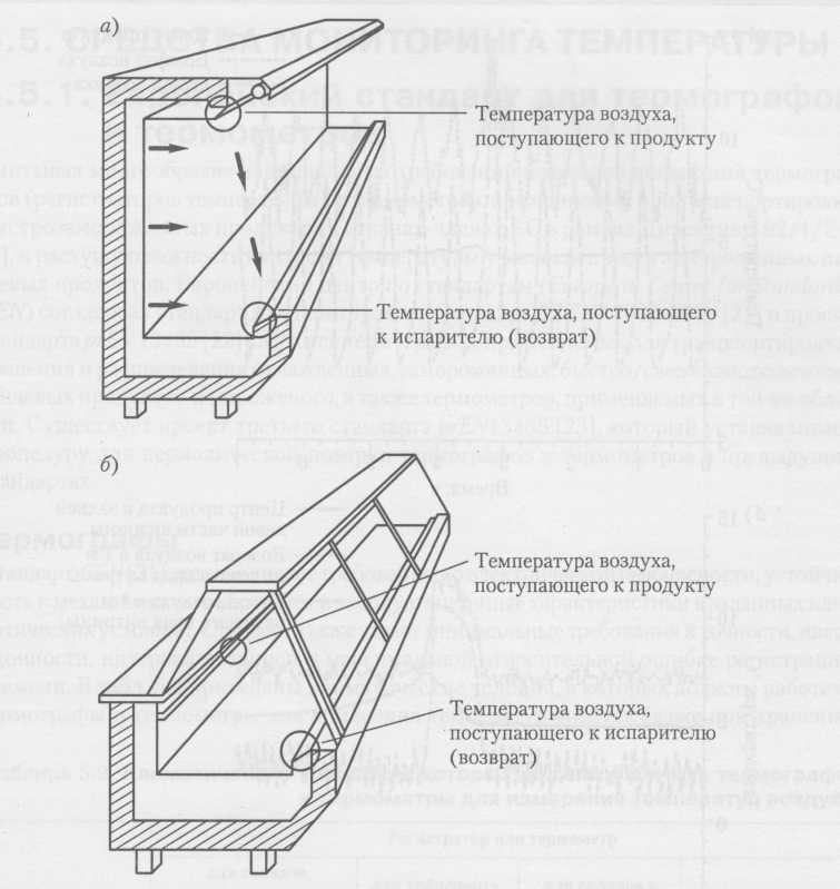 Мониторинг температуры воздуха в витринах для розничной продажи: а) многоэтажная витрина; б) витрина для раздачи