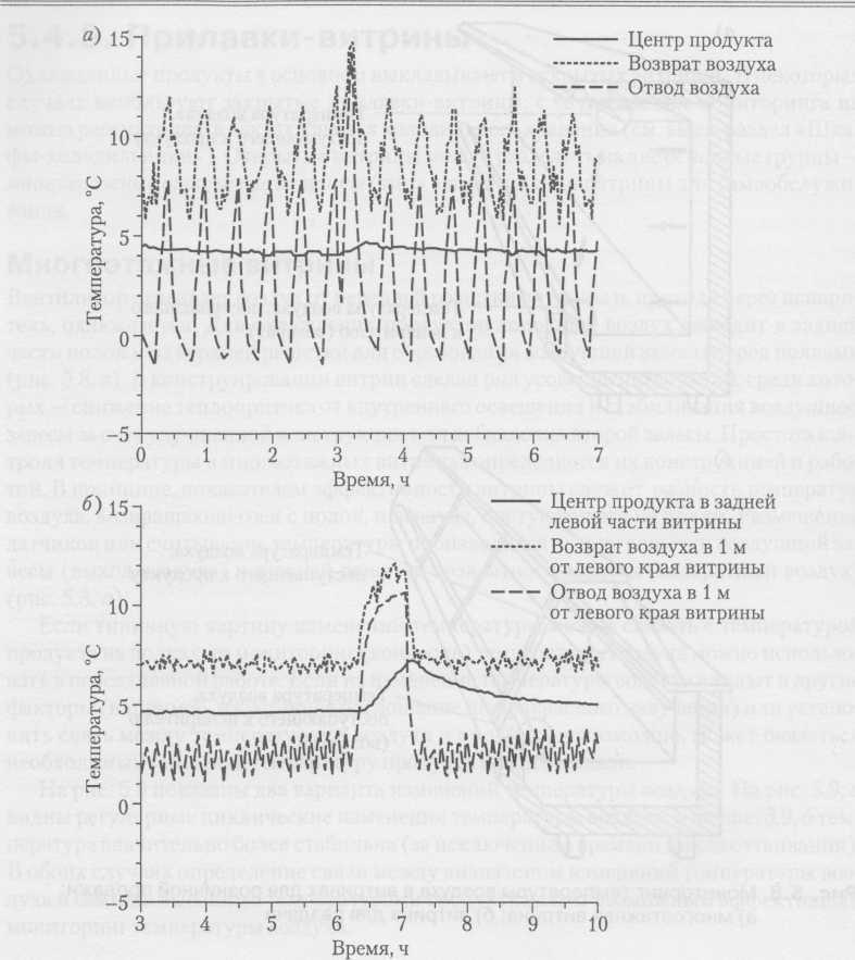 Записи мониторинга температуры для двух различных витрин (публикуется с разрешения Бристольского университета)