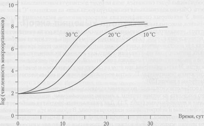 Effect of temperature on the growth of microorganisms