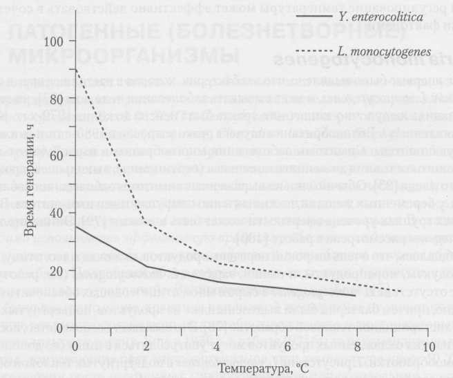 The effect of temperature on the generation of L. monocytogenes and Y. enterocolitica