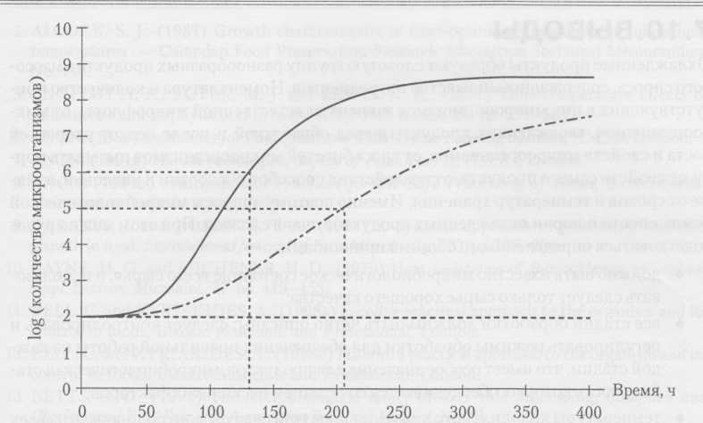 নিম্নলিখিত অবস্থার জন্য পূর্বাভাস সিস্টেম (ক্যাম্পডেন এবং চোরলিউড ফুড রিসার্চ অ্যাসোসিয়েশন) ব্যবহার করে প্রাপ্ত ফলাফলগুলির গ্রাফিকাল প্রতিনিধিত্ব: পিএইচ 6,0; লবণ 3 ডাব্লু।%, স্টোরেজ তাপমাত্রা 6 ° সে। এন্টারোব্যাক্টেরিসি এসএসপি পরিবারের ব্যবহারকারীর সহনশীলতা অনুপাতটি স্পষ্টভাবে দৃশ্যমান। সিউডোমোনাস এবং ব্যাসিলাস এবং অভিক্ষিপ্ত বালুচর জীবন