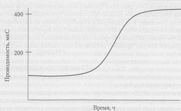 Кривая активной проводимости, полученная при росте бактерий в благоприятной среде